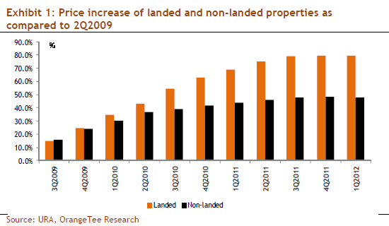 Exhibit 1: Price increase of landed and non-landed properties as compared to 2Q2009