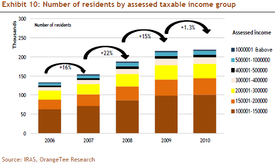 Exhibit 10: Number of residents by assessed taxable income group
