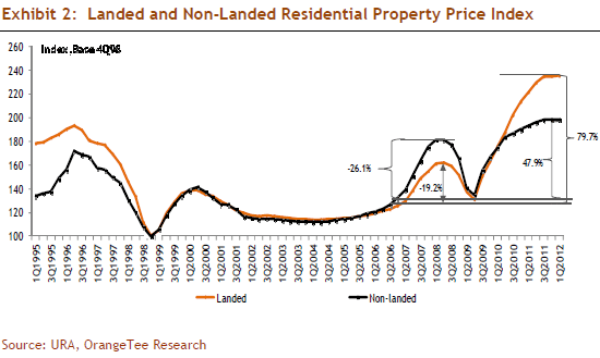 Exhibit 2: Landed and Non-Landed Residential Property Price Index