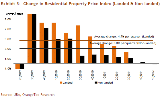Exhibit 3: Change in Residential Property Price Index (Landed & Non-landed)