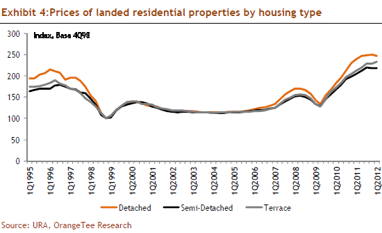 Exhibit 4:Prices of landed residential properties by housing type