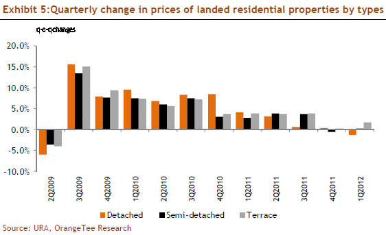 Exhibit 5:Quarterly change in prices of landed residential properties by types