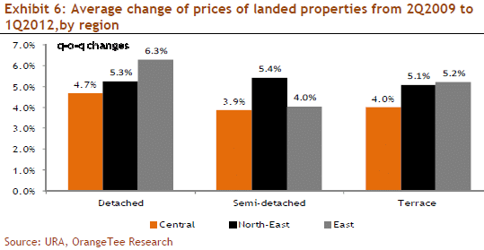 Exhibit 6: Average change of prices of landed properties from 2Q2009 to 1Q2012,by region