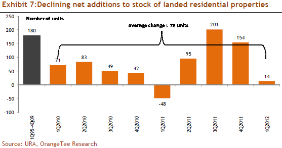 Exhibit 7: Declining net additions to stock of landed residential properties
