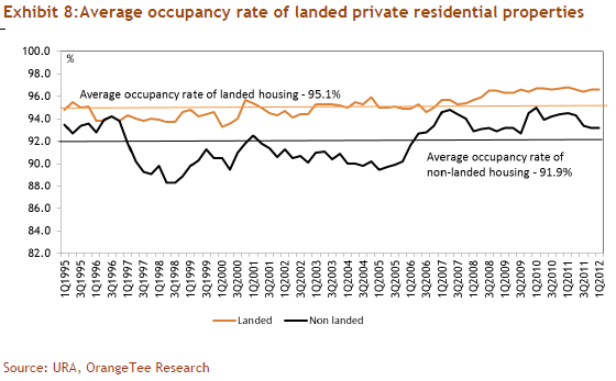 Exhibit 8: Average occupancy rate of landed private residential properties