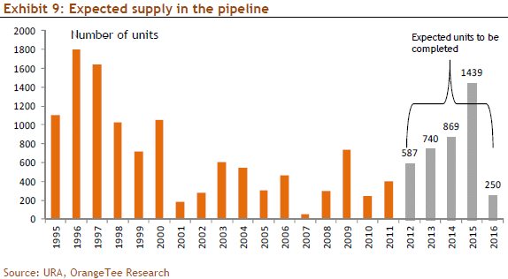 Exhibit 9: Expected supply in the pipeline