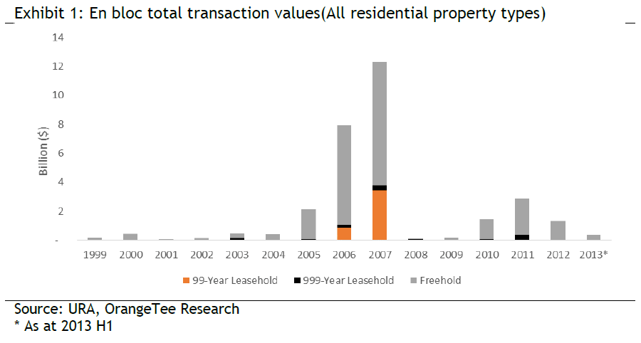 Exhibit 1: En bloc total transaction values(All residential property types)