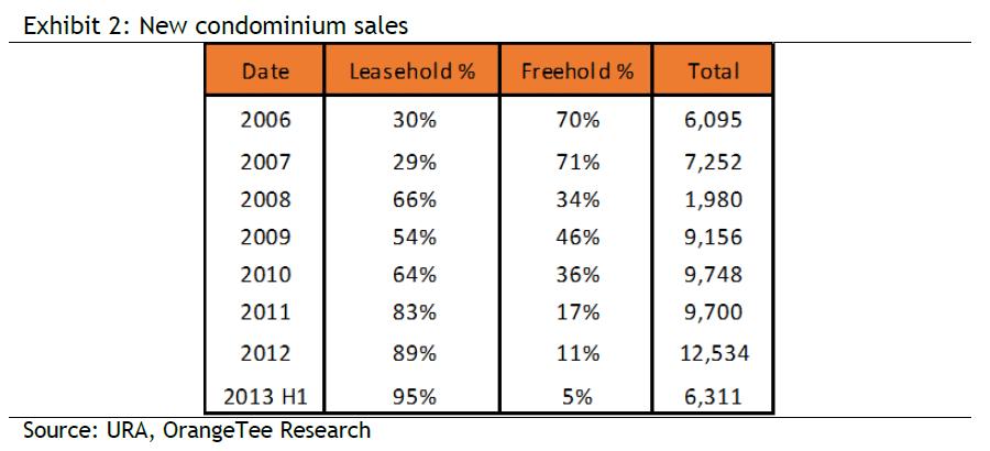 Exhibit 2: New condominium sales