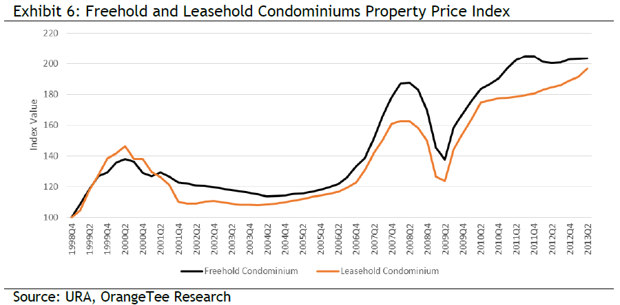 Freehold and Leasehold Condominiums Property Price Index