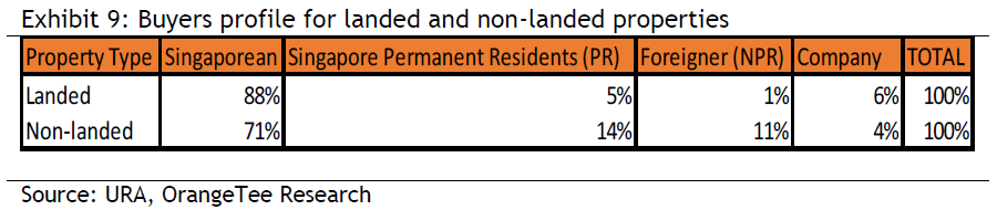 Exhibit 9: Buyers profile for landed and non-landed properties