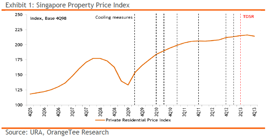 Exhibit 1: Singapore Property Price Index