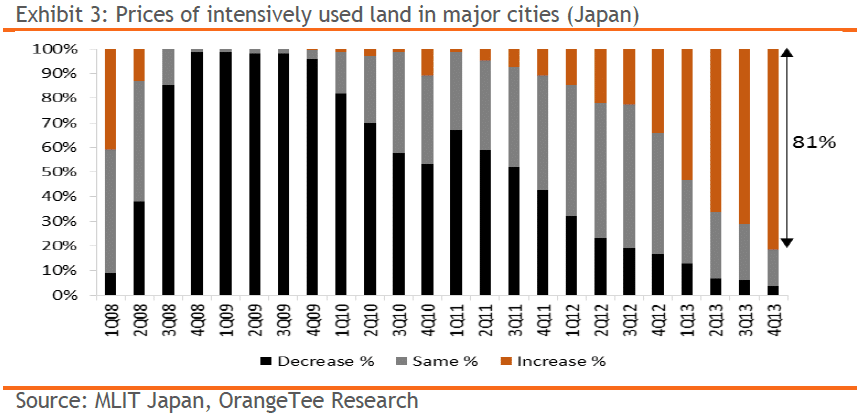 Exhibit 3: Prices of intensively used land in major cities (Japan)
