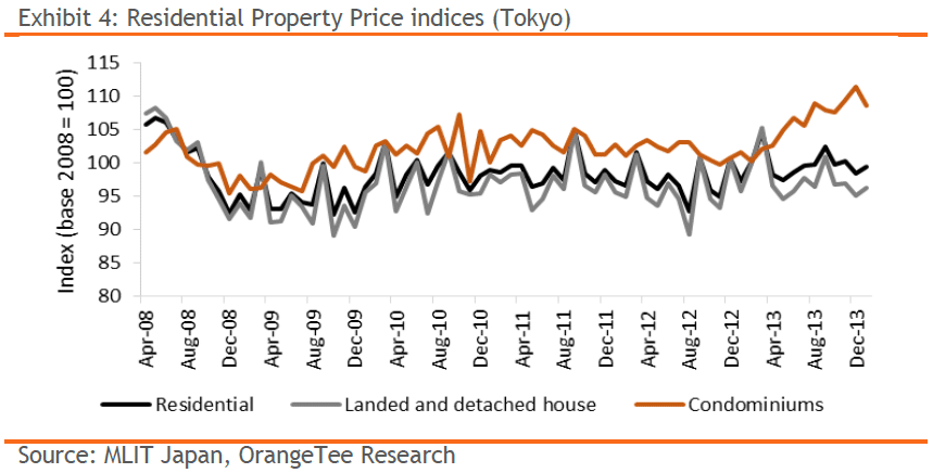 Exhibit 4: Residential Property Price indices (Tokyo)