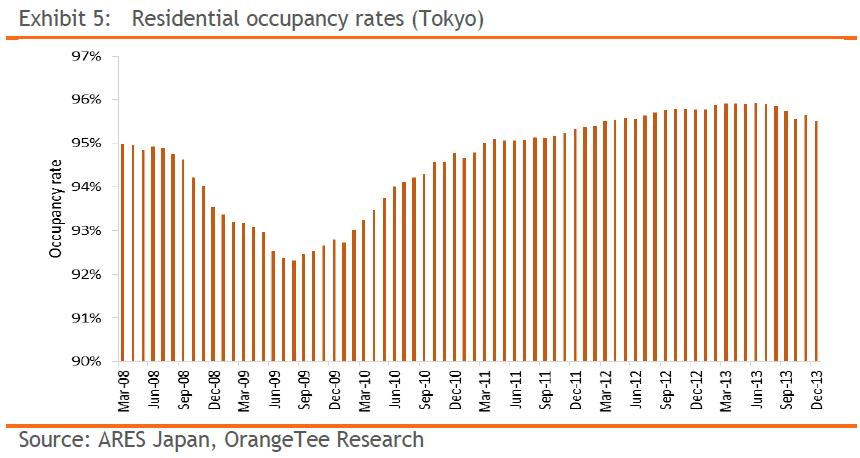 Exhibit 5: Residential occupancy rates (Tokyo)