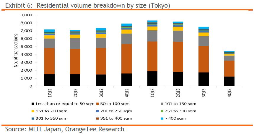 Exhibit 6: Residential volume breakdown by size (Tokyo)