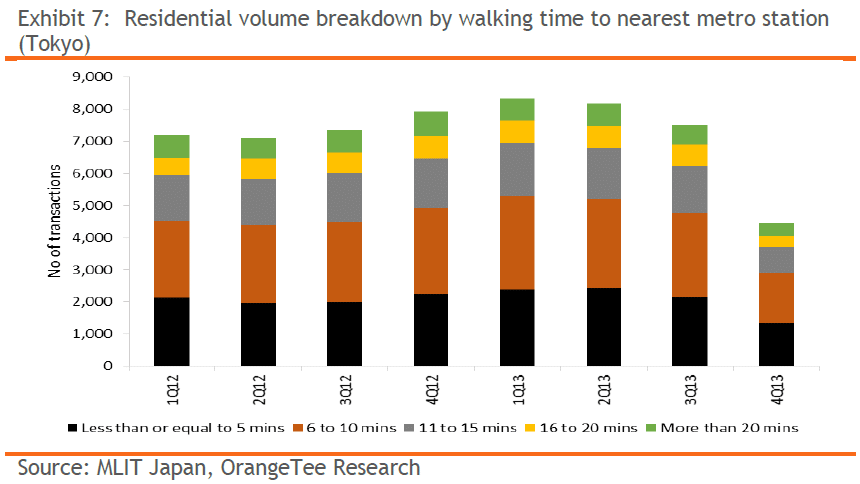 Exhibit 7: Residential volume breakdown by walking time to nearest metro station (Tokyo)