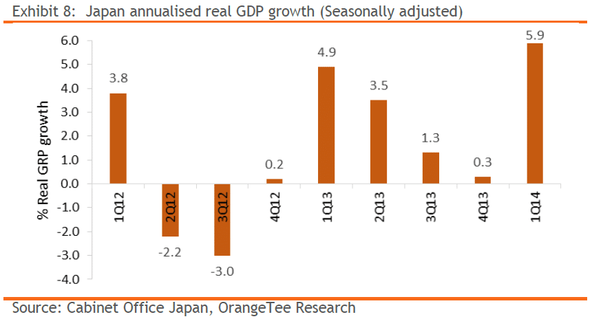 Exhibit 8: Japan annualised real GDP growth (Seasonally adjusted)