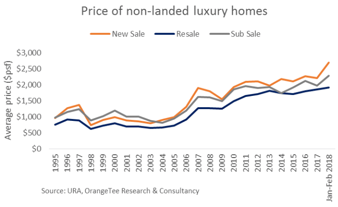 Fig 3 - Price of non-landed luxury homes 2018
