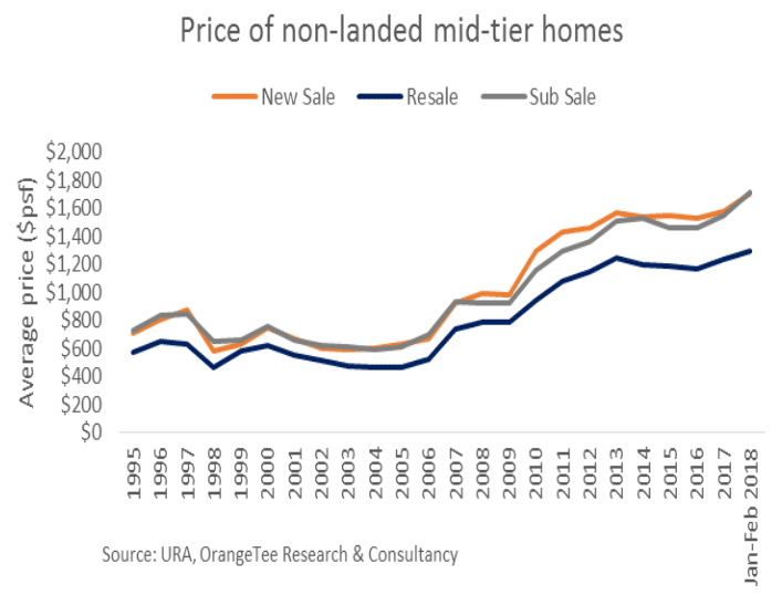 Fig 4 - Price of non-landed mid-tier homes 2018