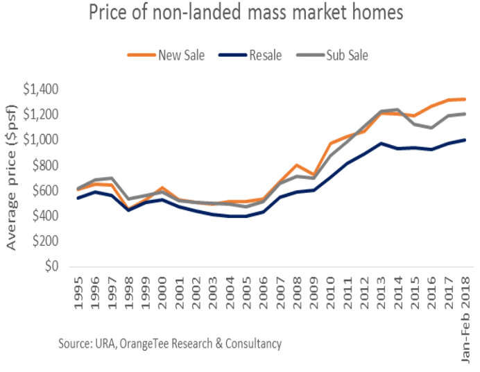 Fig 5 - Price of non-landed mass market homes 2018