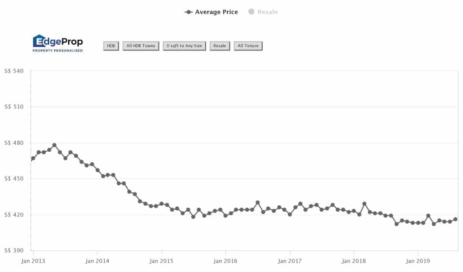 HDB resale price trend from 2013 to 2019