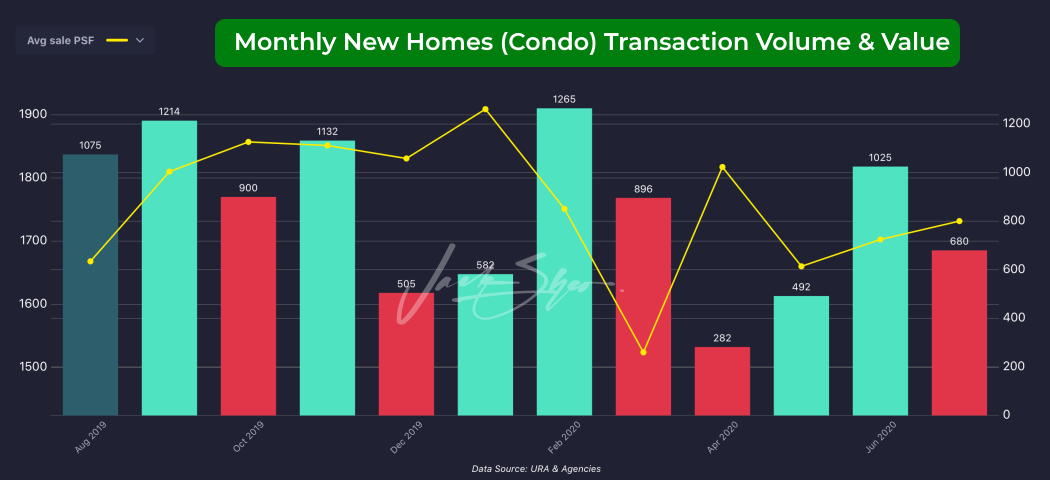 New homes sales transaction volume & value between August 2019 and July 2020.
