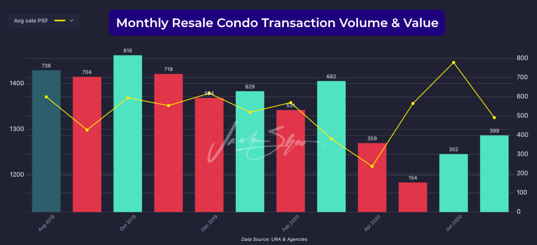 Resale condo Transaction volume & value from August 2019 to July 2020.