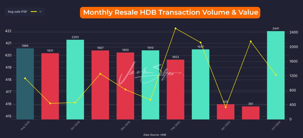 Resale HDB transaction volume from Aug 2019 to June 2020.