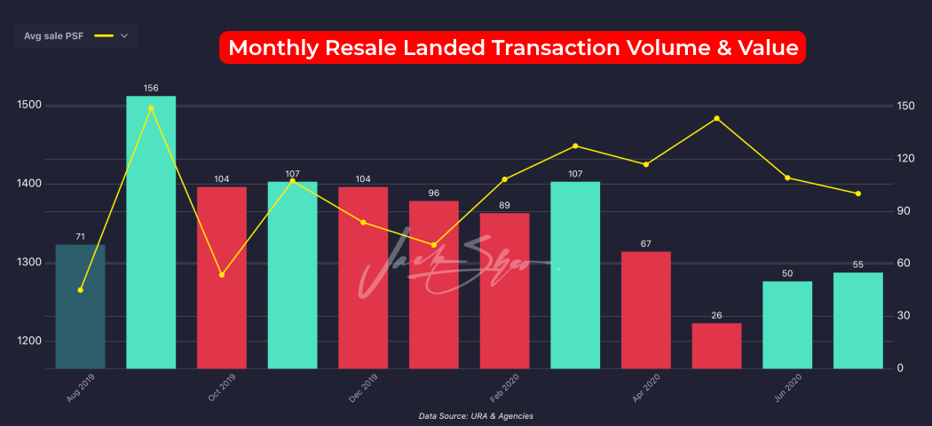 Resale landed transaction volume & value between August 2019 and July 2019.