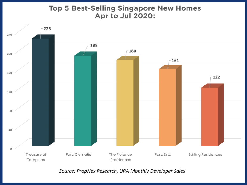 Top 5 selling Singapore new homes from April 2020 to July 2020.